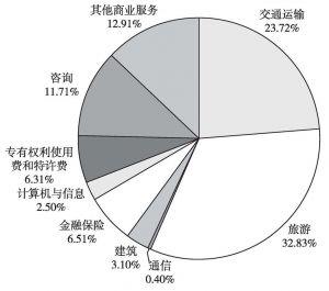 图6 广东服务贸易结构(2009年)