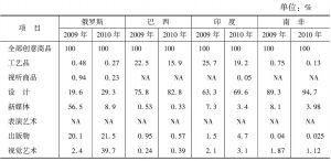 表4 中国从金砖国家创意商品进口结构