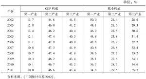 表2 三次产业结构与就业结构