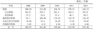 表2 各类卫生机构床位数