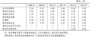 表10 2008~2013年城市居民各项社会事务管理信心度比较