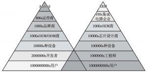 图8 Gooarm生态体系