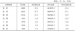 表3 各领域项目数量及金额