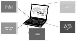 图17 ThinkPad微生态体系