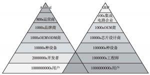 图21 Gooarm生态体系
