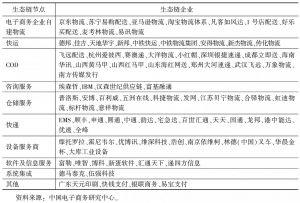 表2 中国电子商务物流生态链