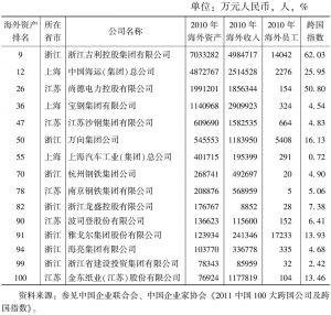表2 2011年中国100大跨国公司中长三角企业情况