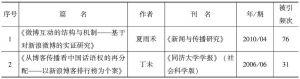 表1 刊载文献单篇被引频次排序前十位文献列表