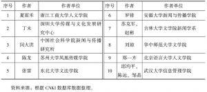 表2 刊载文献单篇被引频次排序前十位文献研究者机构