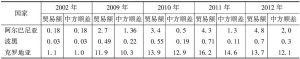 表6-2 中国与中东欧国家贸易