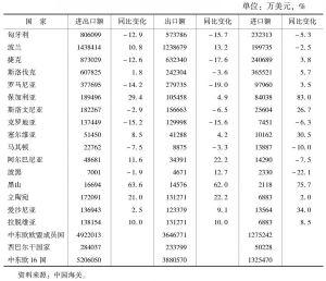 表2 2012年中国中东欧国家贸易