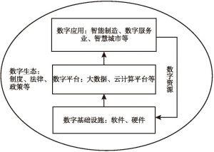 图1 数字经济生态体系构成示意图