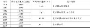 表1 北京城市道路里程与城市道路面积