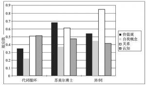 图2 不同结果的启动任务效应