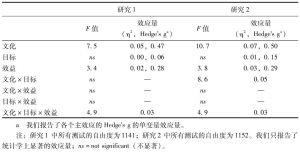 表2 研究1和研究2的方差分析结果