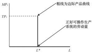 图6-3 整合技术条件下的边际产品曲线