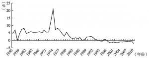 图9-5 日本GDP增长率变化:1956~2010年