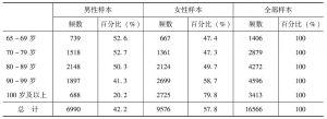 表2-1 2008年调查老年人的样本分布