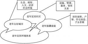 图1 老年宜居环境体系