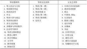 表6 中华函授学校开设华语教学相关课程一览(2013)