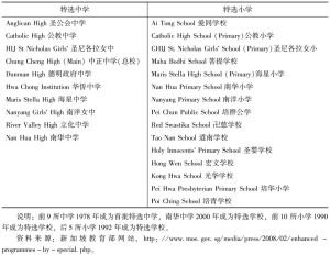 表2 新加坡特选学校名录<superscript>*</superscript>
