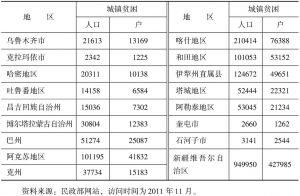 表1-4 新疆各地区城镇贫困人口的数量
