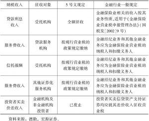 """表8-2 """"5号文""""营业税规定"""