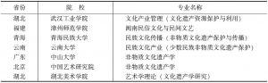 表2 国内高校开设的部分非物质文化遗产专业