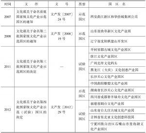 表3 文化部国家级文化产业示范园区