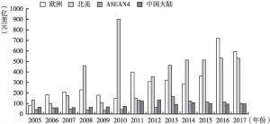 图4 日本企业对不同国家和地区的投资金额