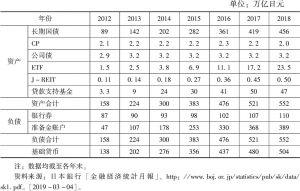 表1 日本银行资产负债表变化