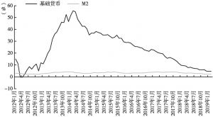 图1 日本银行基础货币、货币存量年比增长变化