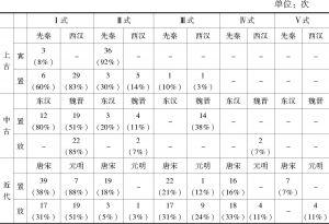 """表2-19 """"放置""""类构式的历时统计"""