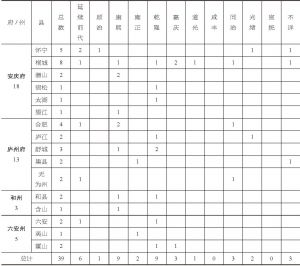清代安徽书院时空分布一览(皖中)