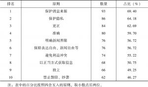 表1 全球媒体伦理规范中提及率排名前十的共通伦理原则