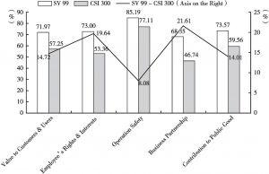 Figure 3.4 Social Contribution Comparison