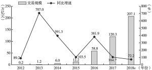图2-1 2012~2018年中国第三方支付行业移动支付交易规模及其同比增速