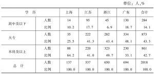 表7-1-6 被调查干部文化程度