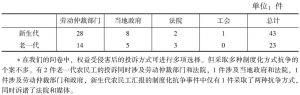 表2 两代农民工的依法抗争<superscript>*</superscript>