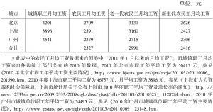 表12 农民工月均工资与城镇职工月均工资比较<superscript>*</superscript>