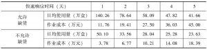 表6-3 初期快速响应阶段总作业成本对快速响应时间的变化