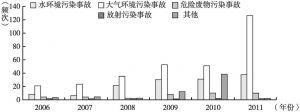 图3 2006~2011年上海市突发环境事故的事故属性