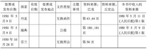 表1.2 第二阶段欧洲国家和中国的外交关系,1950年