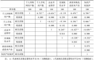 表4-5 2005年创新环境竞争力指标组相关性检验
