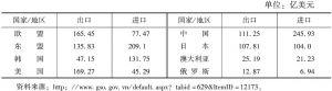 表2 2011年越南对主要出口市场贸易统计