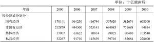 表2 国民生产总值(年价)