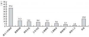 图6-2 2011年度影响较大的反腐倡廉舆情涉及部门和领域