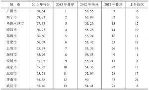 表3-3 35个城市房价预期指数<superscript>*</superscript>