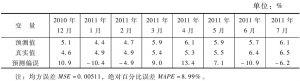 表4 ARMA模型预测结果