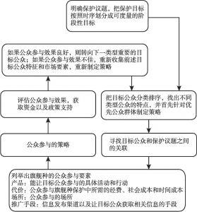 图1 基于市场原理的旗舰种筛选策略与步骤
